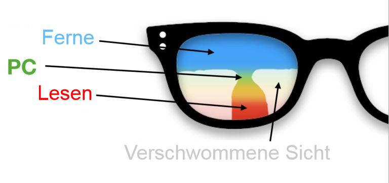 Bereiche einer gleitsichbrille für die Arbeit am Computer