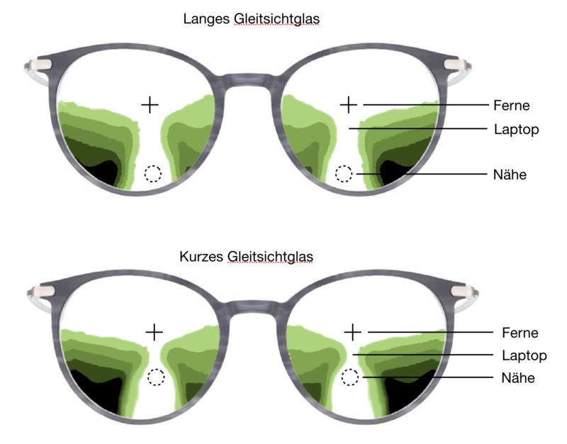 Sie sehen auf der Abbildung ein langes und ein kurzes Gleitsichtglas und wie hierdurch der Nahbereich verändert wird.