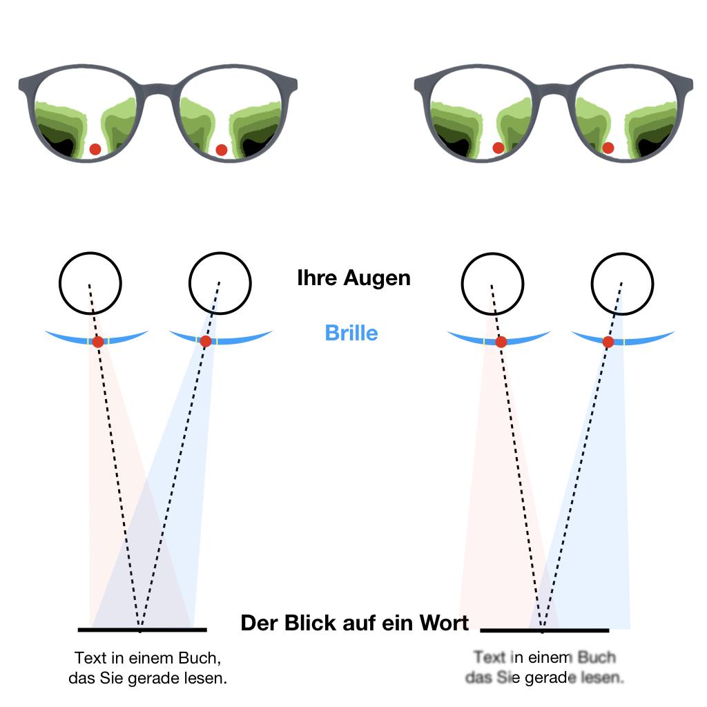 Das Bild zeigt die sichtbaren Bereiche einer Gleitsichtbrille bei optimalem Sitz vor dem Auge und falscher Ausrichtung vor dem Auge