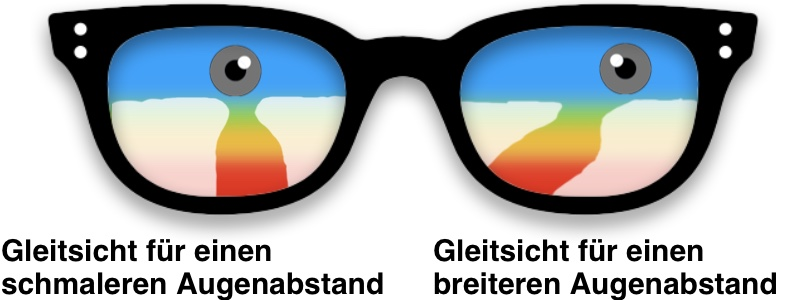 Das Bild zeigt links ein Gleitsichtglas für einen schmaleren Augenabstand. Rechts zeigt das Bild ein Gleitsichtglas eine Optimierung für einen breiteren Augenabstand.