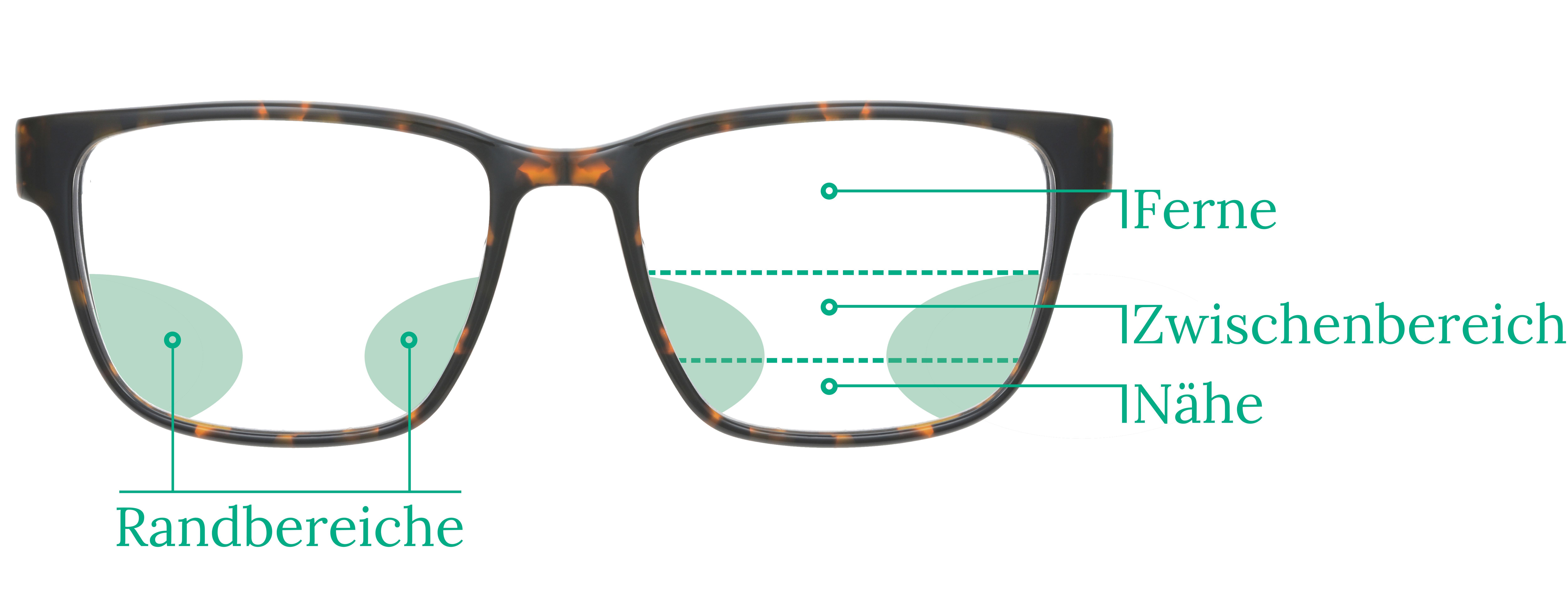 Gleitsichtbrillen erklärt