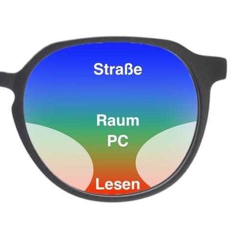 Das Bild zeigt die Sichtbaren Sehbereiche einer Gleitsichtbrille von der Ferne über den Bildschirm bis zu Nähe