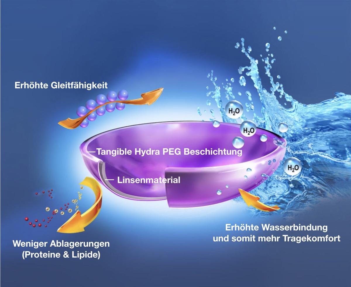 Das Bild zeigt ein Schaubild der tangible Hydra PEG Beschichtung, die den Tragekomfort deutlich erhöhen kann.