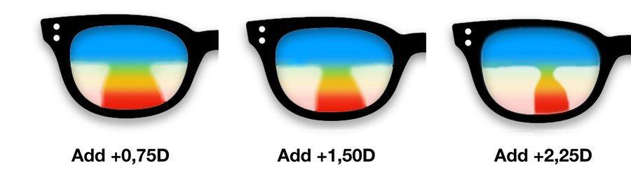 Add Werte bei Gleitsichtbrillen