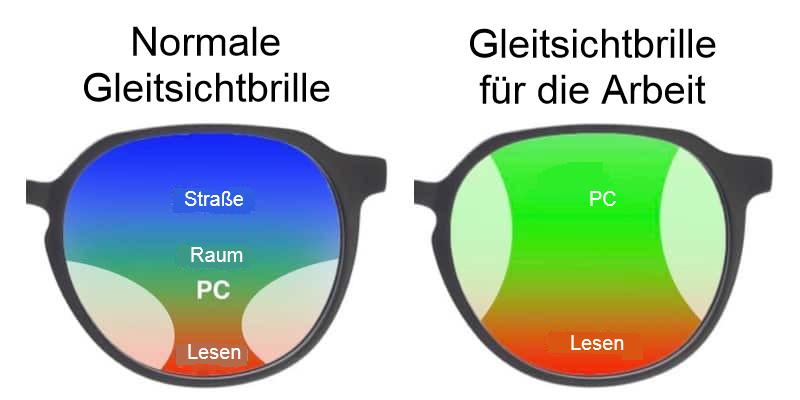 Normale Gleitsichbrillen oder Gleitsichtbrillen für den Computer