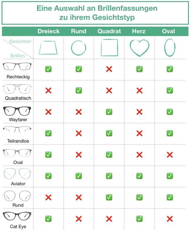 """Welche Brille passt zu welcher Gesichtsform? Hier erfahren Sie mehr falls Sie sich die Frage stellen: """"Welche Brille passt zu mir?"""""""