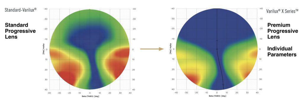 Das Bild zeigt eine realistische Darstellung von unscharfen Bereichen bei einem Gleitsichtglas.